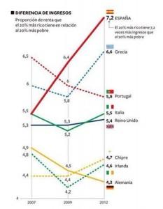 desigualdades eurostat