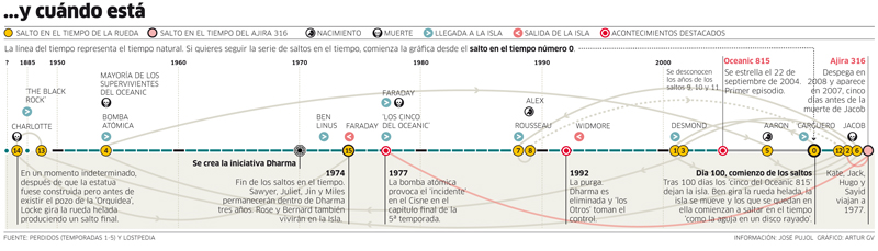 timeline_lost.jpg