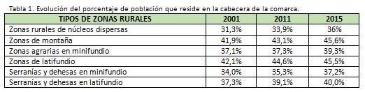 Tabla 1. Evolución del porcentaje de población que reside en la cabecera de la comarca.
