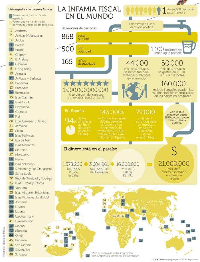 Infografia-Paraisos