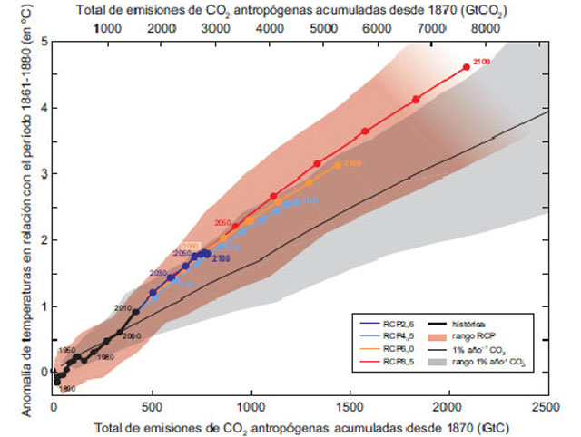 Presupuesto-CO2