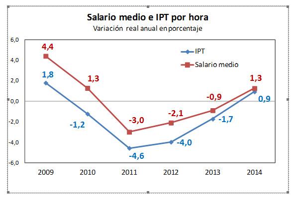 Gráfico del salario medio y del IPT por hora