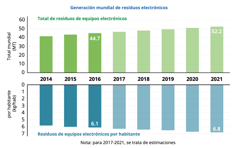 Generación mundial de residuos electrónicos. ITU. Observatorio mundial de los residuos electrónicos 2017.