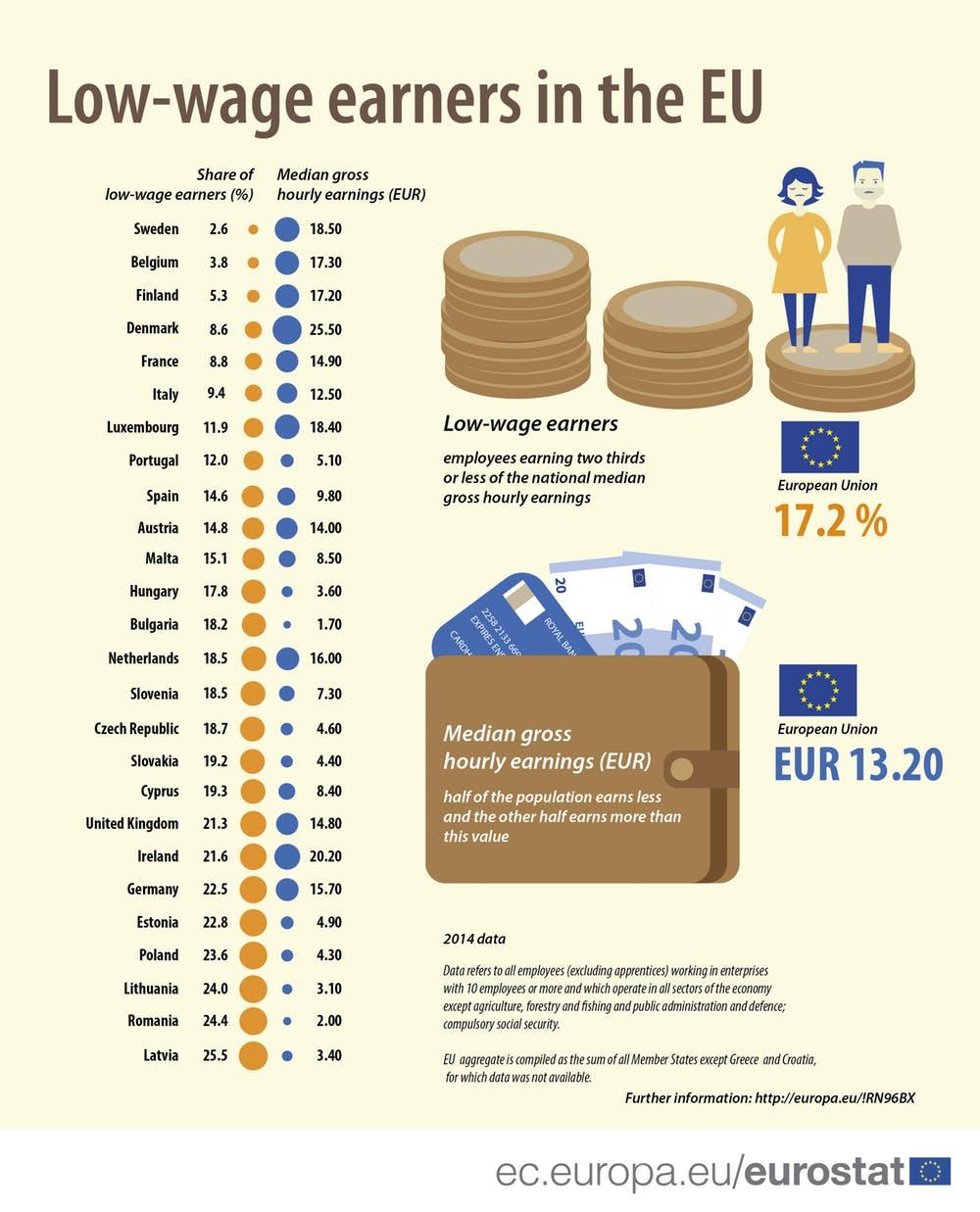 Este gráfico muestra en ingles los resultados de la encuesta cuatrienal sobre la estructura de ingresos, que relaciona nivel de ingresos con sexo, edad, ocupación, nivel educativo) y su empleador (actividad económica, tamaño de la empresa, etc.). Eurostat