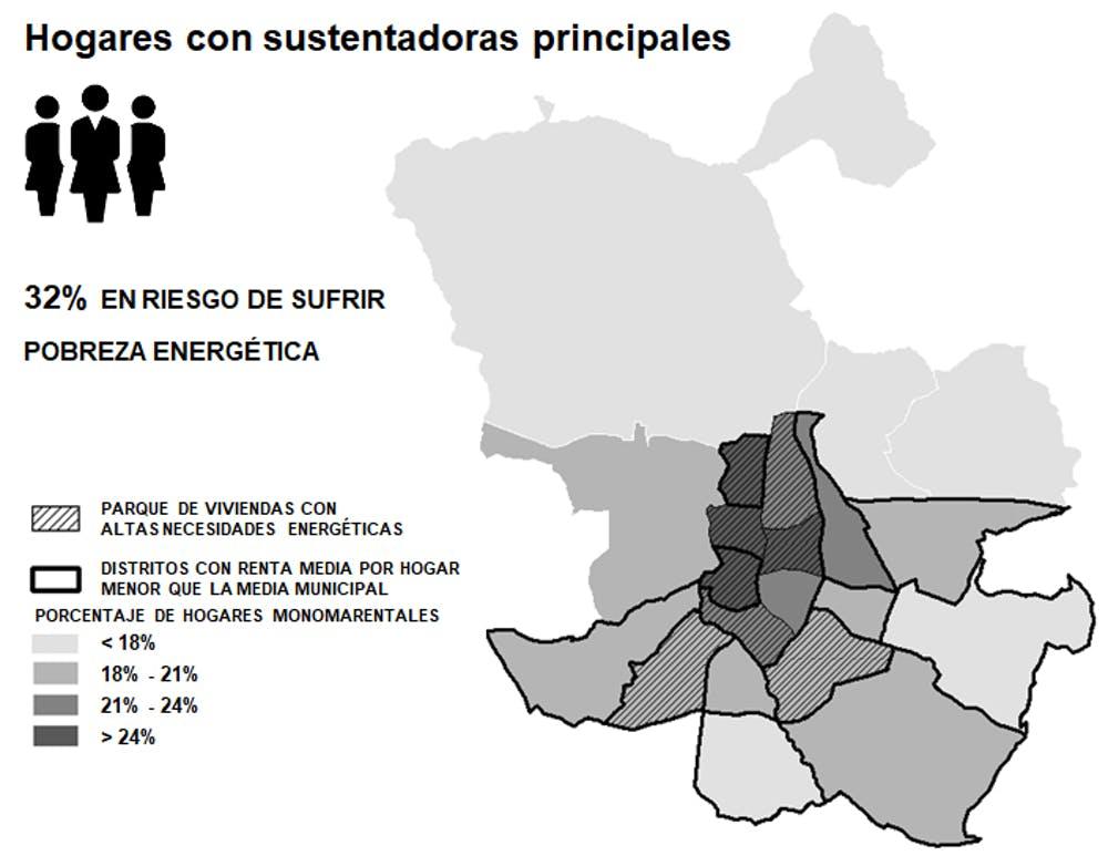 Hogares madrileños con mujeres sustentadoras al frente y riesgo de sufrir pobreza energética. FEMENMAD, Author provided