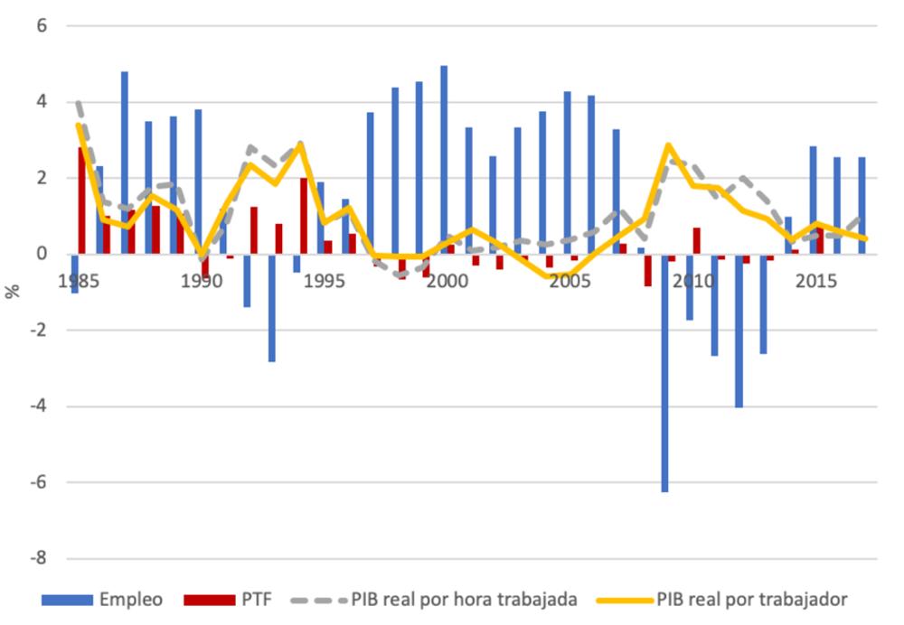 Tasa de variación de la Productividad: PIB por trabajador vs Productividad Total de los Factores (TFP). Conde-Ruiz y García, 2019