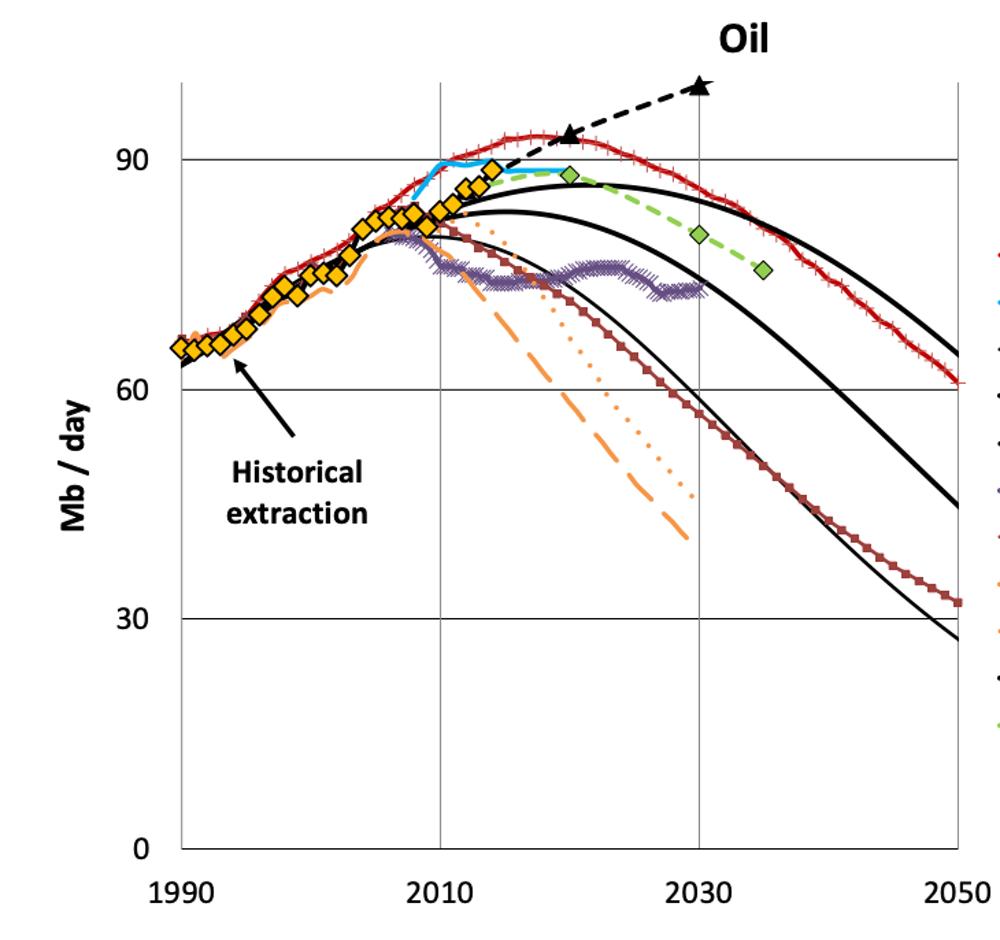 Estimaciones de extracción total de crudo en función del tiempo, según los modelos de diferentes expertos. EU Framework Program for Research and Innovation actions (MEDEAS)
