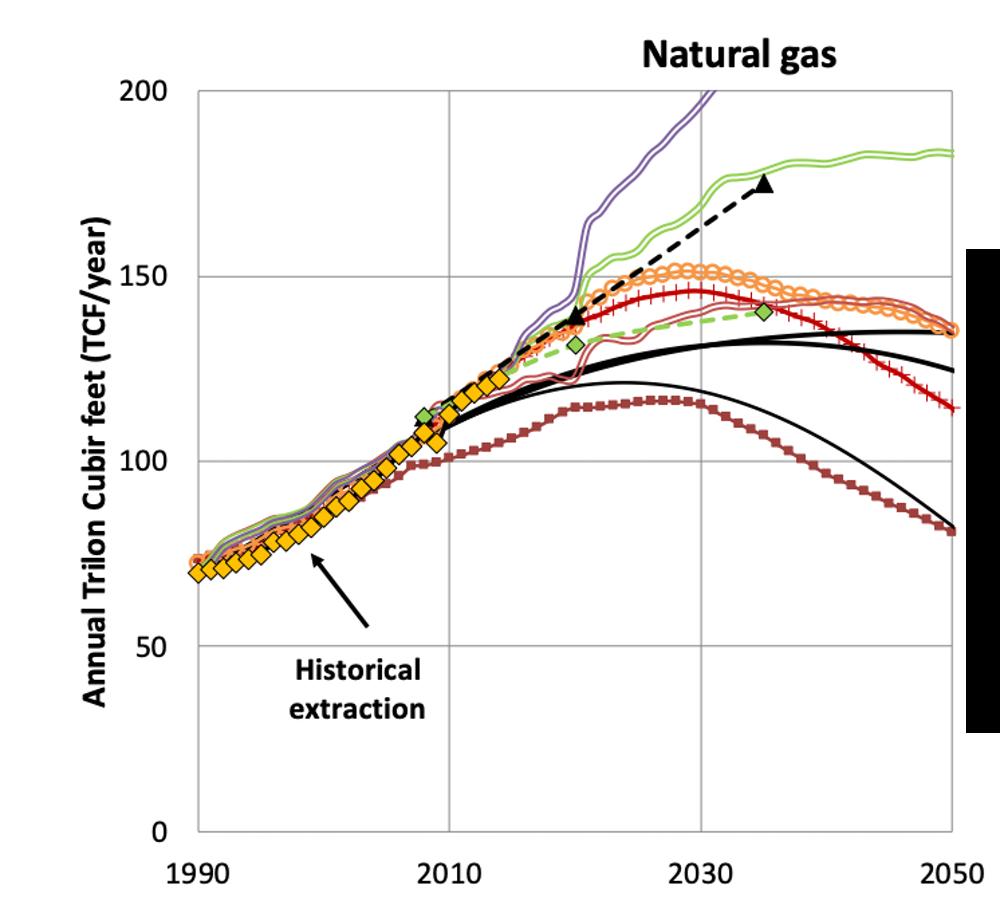 Estimaciones de extracción de gas natural en función del tiempo, según los modelos de diferentes expertos. EU Framework Program for Research and Innovation actions (MEDEAS)