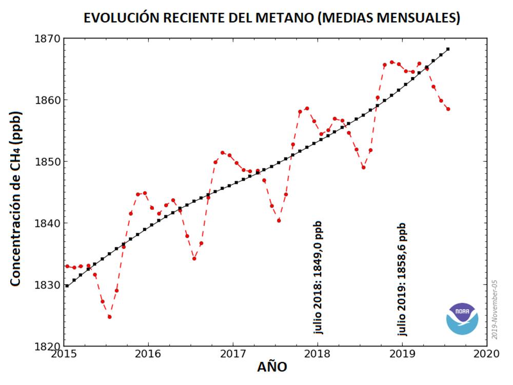 Figura 1. Concentración mensual media de metano atmosférico medida en la red de puntos de muestreo en superficies marinas de todo el mundo. Las concentraciones aparecen en partes por billón (ppb), teniendo en cuenta que se usa el billón anglosajón (mil millones). Una ppb expresa que una de cada mil millones de moléculas en una muestra de aire es CH4. La línea roja y sus cuadrados son valores medios mensuales globales. La línea negra muestra la tendencia a largo plazo (media de 12 meses). Fuente: Modificada a parir de NOAA (2019).