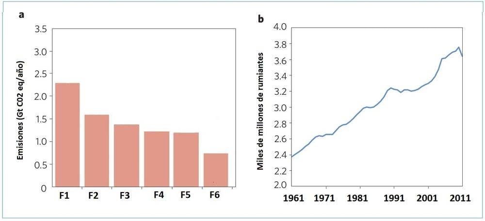 Figura 2. a, emisiones de gases de efecto invernadero y fuentes específicas (F1-F6); F1: Rumiantes; F2: Gas natural, petróleo, industria; F3: Vertederos; F4: Quema de biomasa; F5: Carbón; F6: Arrozales. b, censos mundiales de rumiantes de 1961 a 2011. Modificada partir de Ripple et al. 2014.
