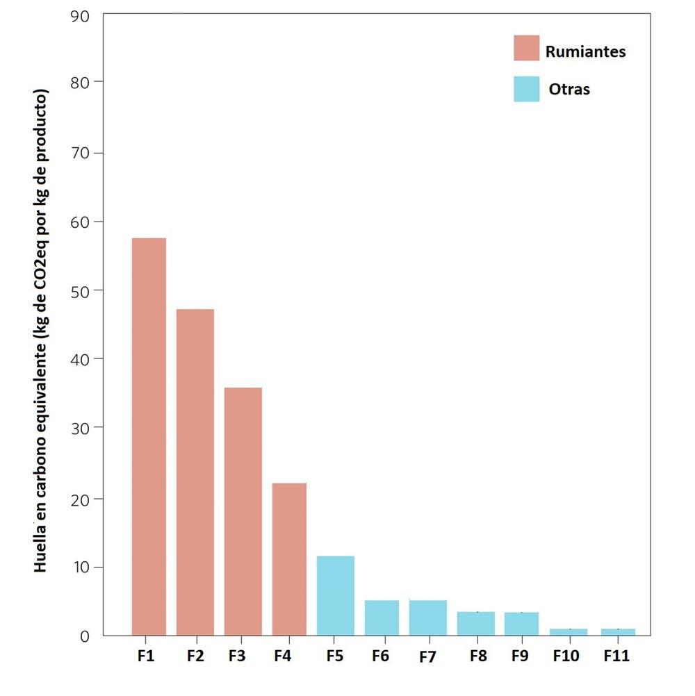 Figura 3. Huella media de carbono equivalente de alimentos sólidos ricos en proteínas por kilogramo de producto. F1: Bovino extensivo; F2: Ovino; F3: Bovino en prados; F4: Bovino intensivo (estabulado); F5: Pesquerías; F6: Avicultura (carnes); F7: Avicultura (huevos); F8: Vegetales sustitutos de la carne (productos vegetales de alto contenido proteínico que tienen cualidades morfológicas y organolépticas semejantes a algunos tipos específicos de carne, y que se utilizan en dietas vegetarianas o veganas. Entre las más conocidas se encuentran el tempeh, el seitán, el tofu y otros derivados de la soja); F9: Legumbres. Modificada partir de Ripple et al. 2014.