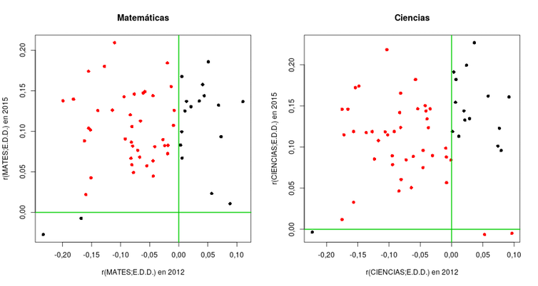 Gráfica 3. Cambio en la relación de Matemáticas y EDD de 2012 a 2015.