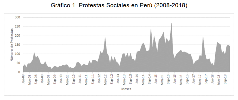 Fuente: elaboración del autor en base a reportes de la Defensoría del Pueblo peruana.