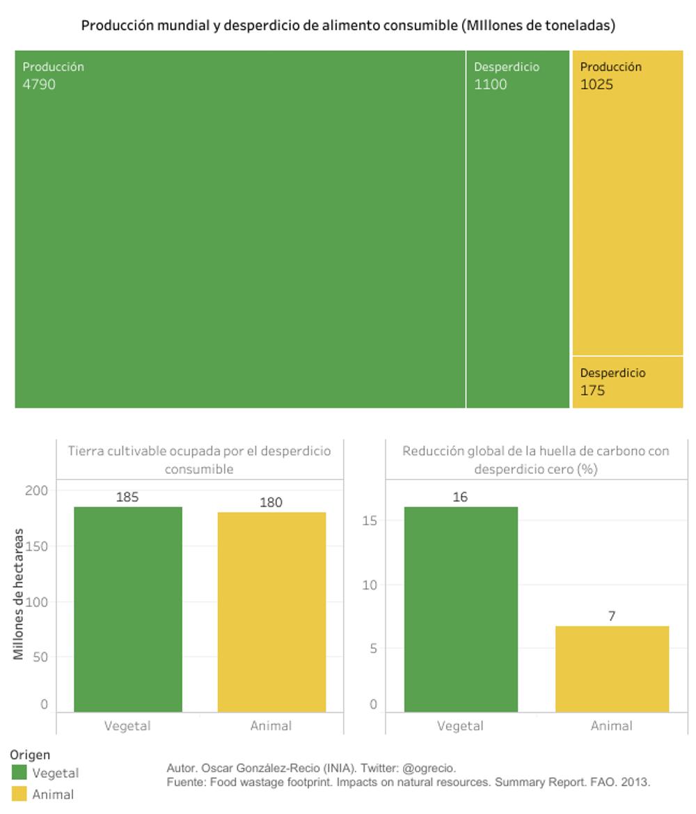 Producción de alimentos y emisiones asociadas según su origen vegetal o animal. Óscar González-Recio, a partir de datos de la FAO, Author provided