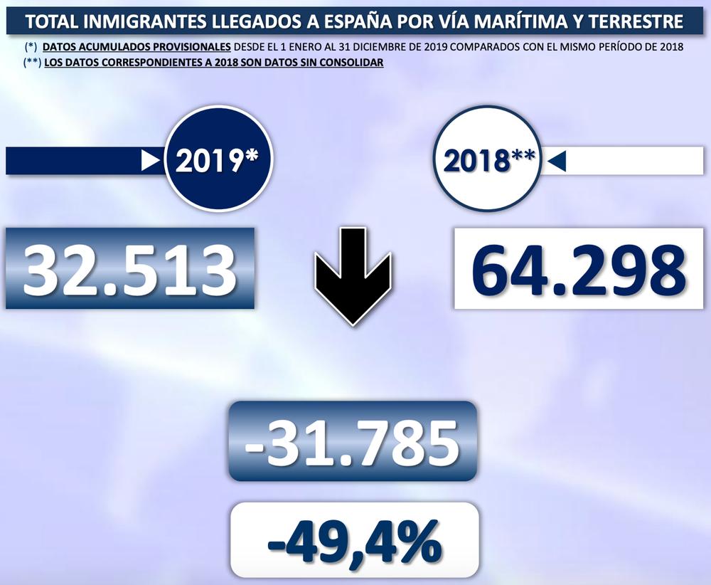 Ministerio del Interior, Gobierno de España.