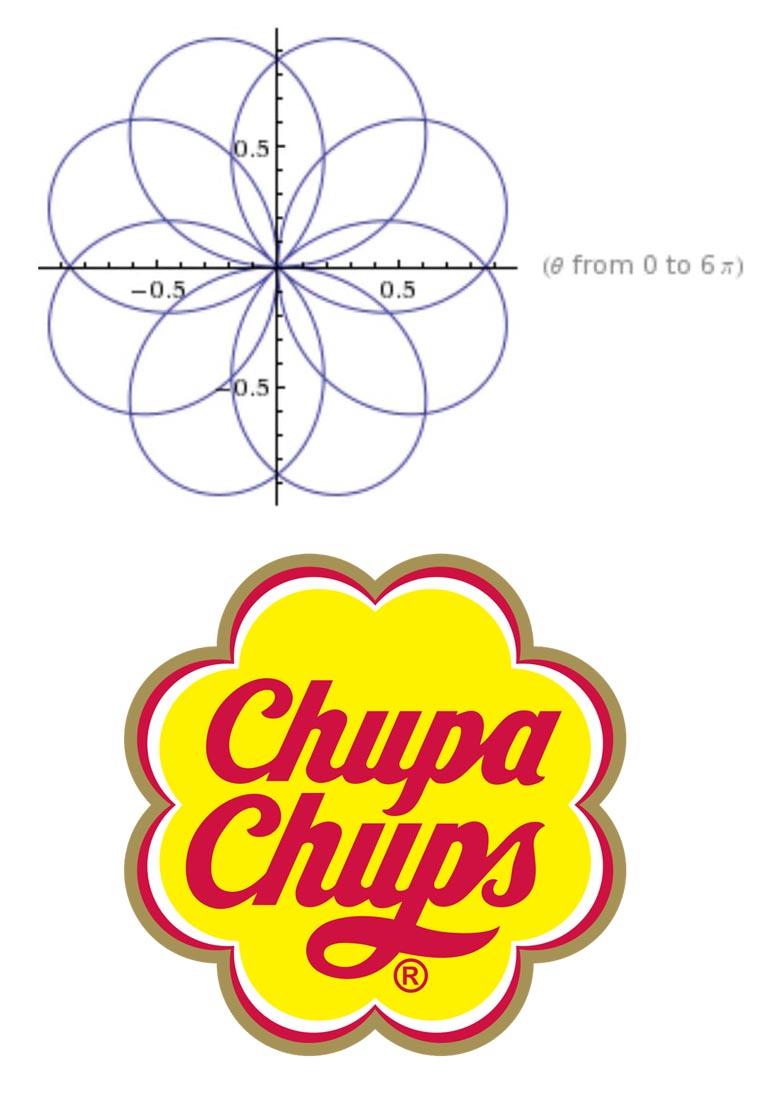 Logo de Chupa Chups. Wikimedia Commons, CC BY-SA