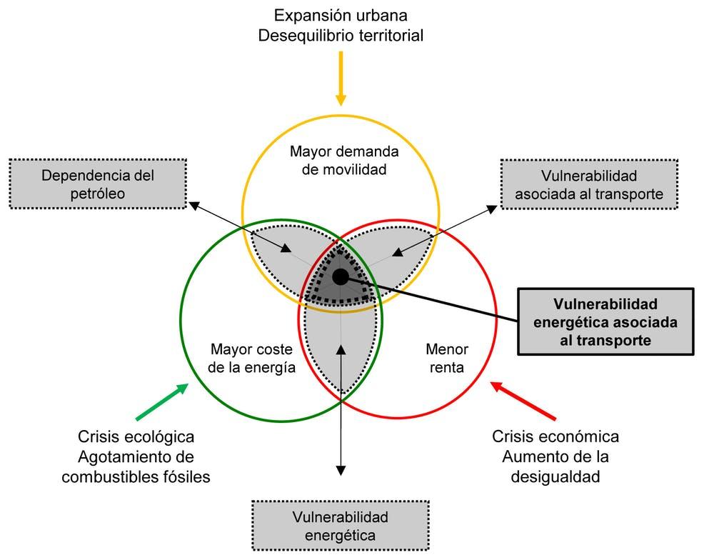 Esquema conceptual de la pobreza energética. Elaboración propia, Author provided