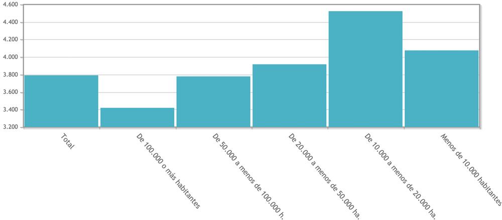 Gasto de los hogares en transporte según tamaño del municipio de residencia (2018). INE