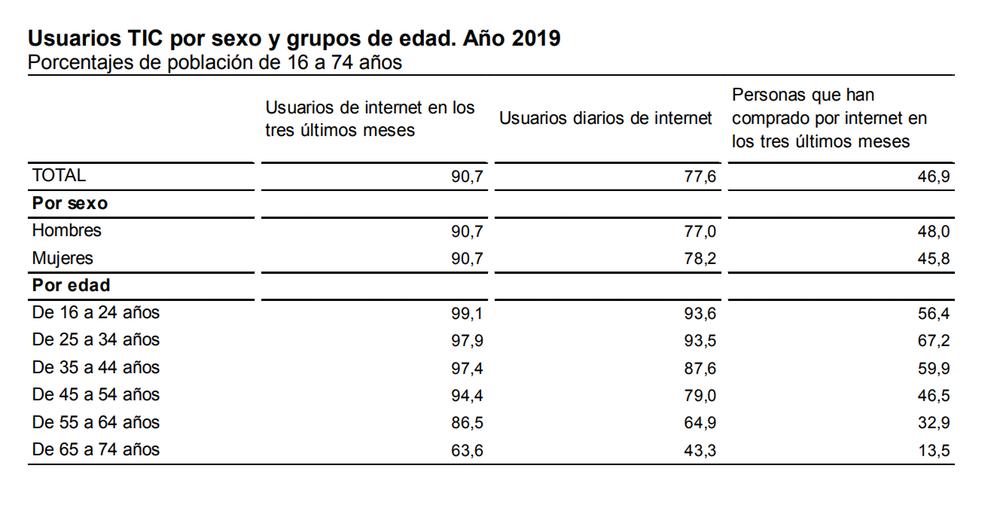 Encuesta sobre Equipamiento y Uso de Tecnologías de Información y Comunicación en los Hogares. Año 2019. Instituto Nacional de Estadística.