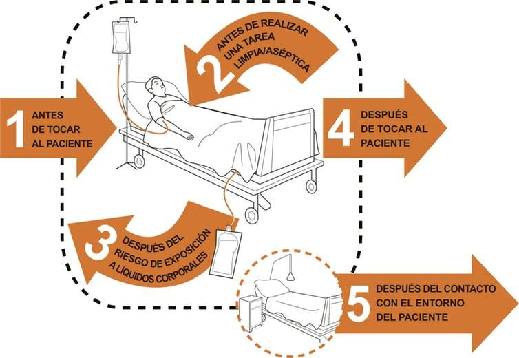 Momentos en que los profesionales de la salud deben practicar la higiene de manos, según la Organización Mundial de la Salud. OMS/WHO