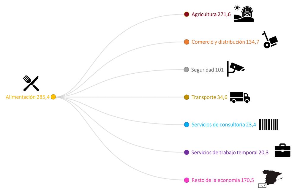 Principales flujos de trabajadores invisibles en la producción de alimentos (en miles de trabajadores). Author provided