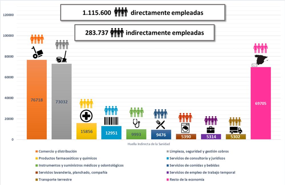 La huella de empleo indirecta del sector sanitario español. Author provided