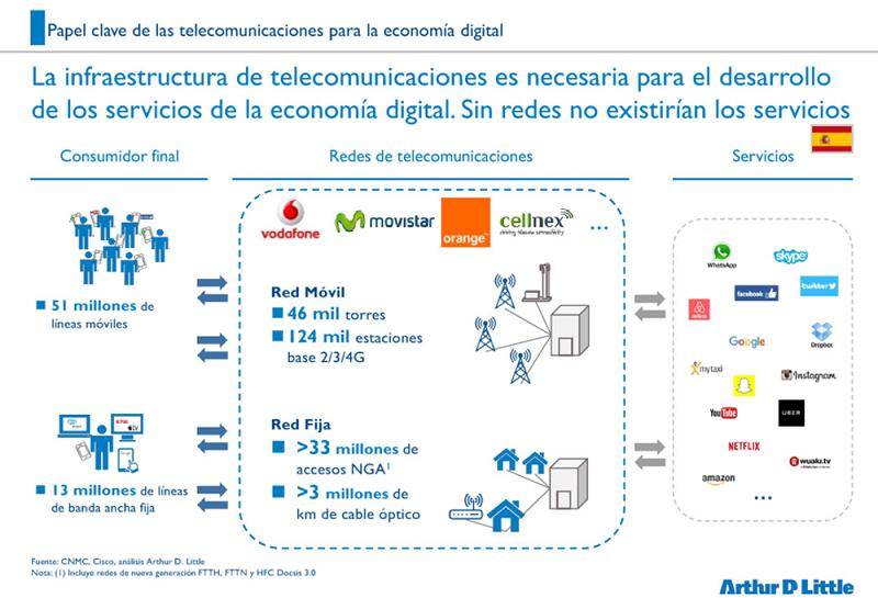 Figura 2. Infraestructura de telecomunicaciones en España. CNMC/Cisco/Arthur D. Little