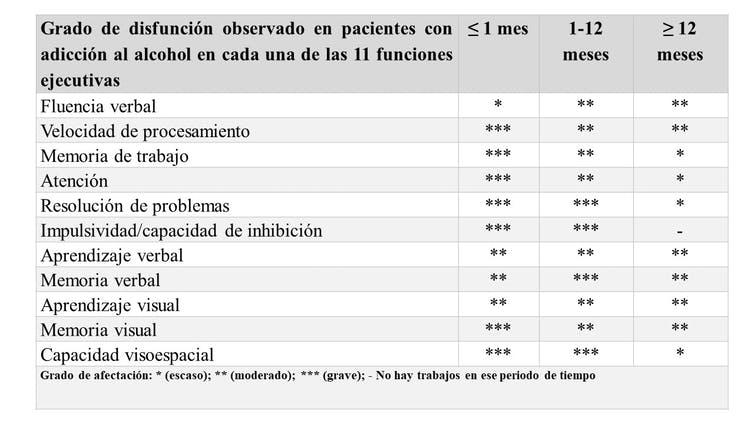 Daño en funciones ejecutivas de pacientes adictos al alcohol. Author provided