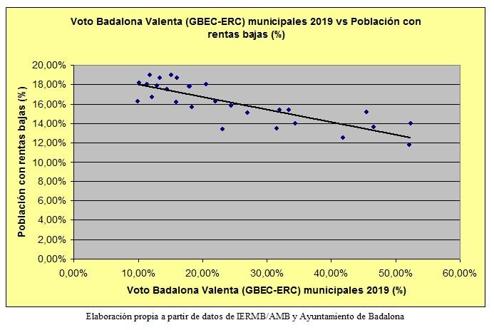 Badalona Gráfico 2