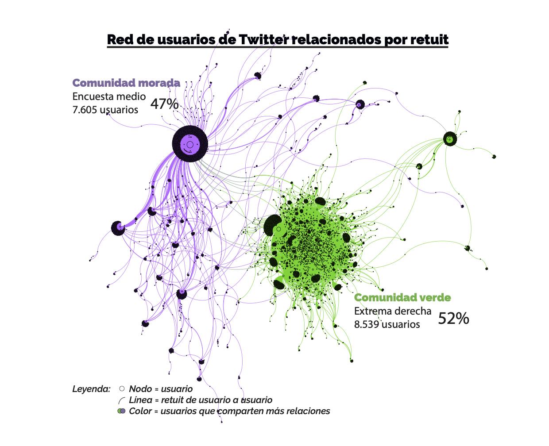 Red de usuarios de Twitter relacionados por retuit