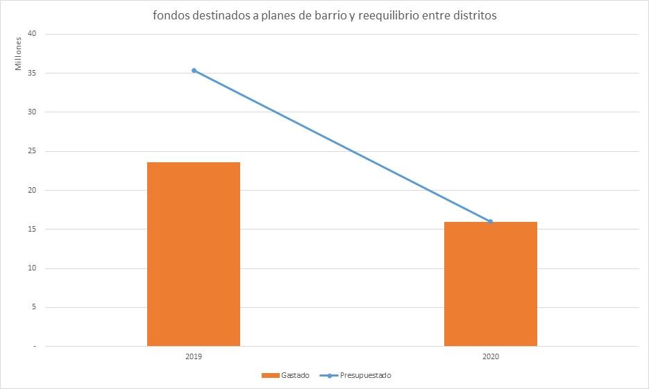 Recortes en el presupuesto del Ayuntamiento de Madrid.