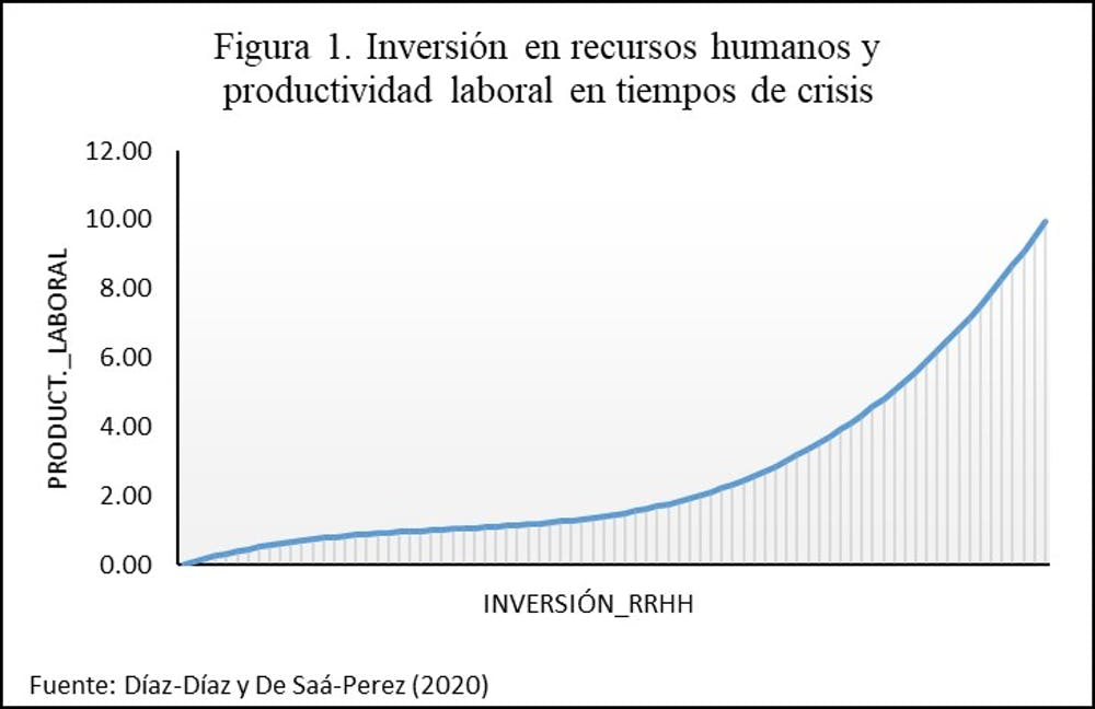 Inversion RRHH crisis.