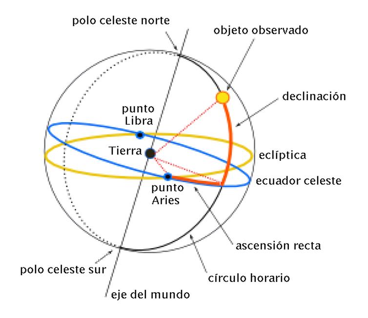 Las coordenadas ecuatoriales: ascensión recta y declinación. Imagen: Francisco Javier Blanco González. Wikimedia Commons