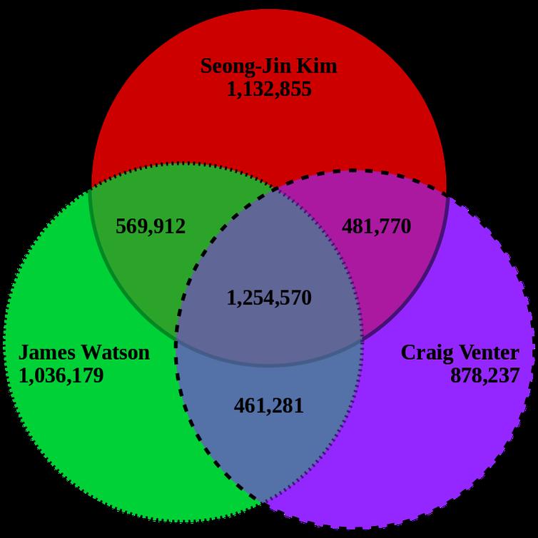 Diagrama de las coincidencias genéticas entre James Watson, Craig Venter y Seong-Jin Kim. ArtifexMayhem / Wikimedia commons, CC BY