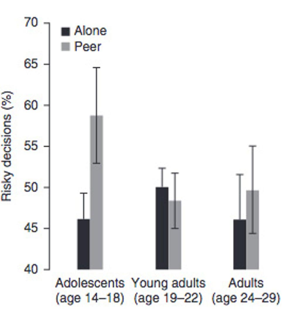 La toma de decisiones arriesgadas es mucho mayor en adolescentes si están en compañía de iguales («peer») que si están a solas («plone»). Gráfica procedente de Nature - Blakemore y Robbins, 2012.
