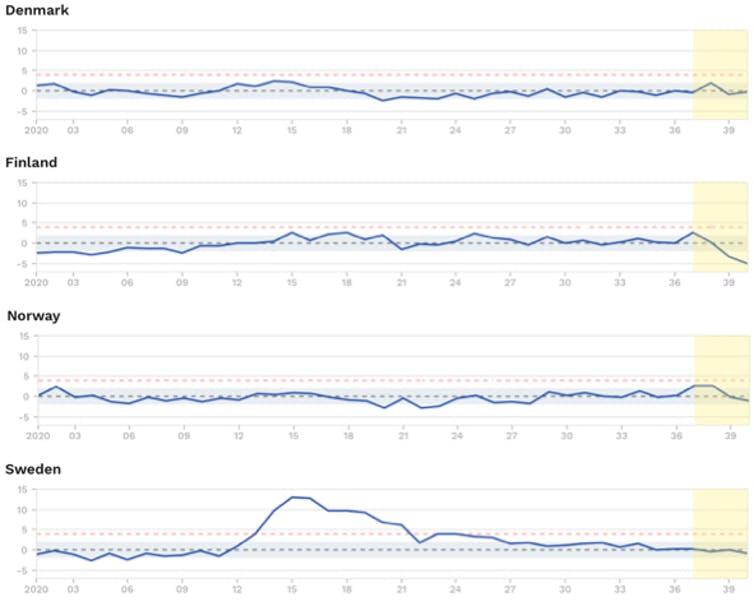 Figura 3. Exceso de mortalidad (por todas las causas) durante 2020 en los países nórdicos. La banda azul indica la mortalidad esperada y la línea azul la mortalidad observada en 2020. Las últimas semanas (en fondo amarillo) infraestiman la mortalidad por el retraso en el registro. La gráfica puede interpretarse como el porcentaje de exceso de mortalidad sobre la esperada (por ejemplo, Suecia en la semana 15 del año 2020 tenía una mortalidad un 13% mayor que la esperada). EuroMoMo, Author provided