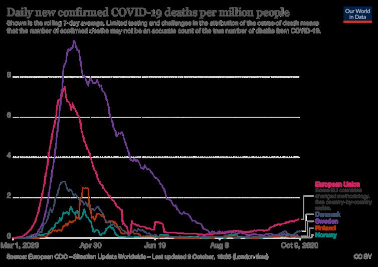 Figura 2. Fallecimientos por COVID-19 por millón de habitantes en los países nórdicos y media de la Unión Europea. Our World in Data, Oxford University, Author provided