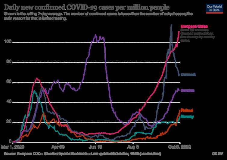 Figura 1. Casos confirmados de COVID-19 por millón de habitantes en los países nórdicos y media de la Unión Europea. El número de casos está muy influido por las estrategias de testado (muy superior en Dinamarca). Our World in Data, Oxford University, Author provided