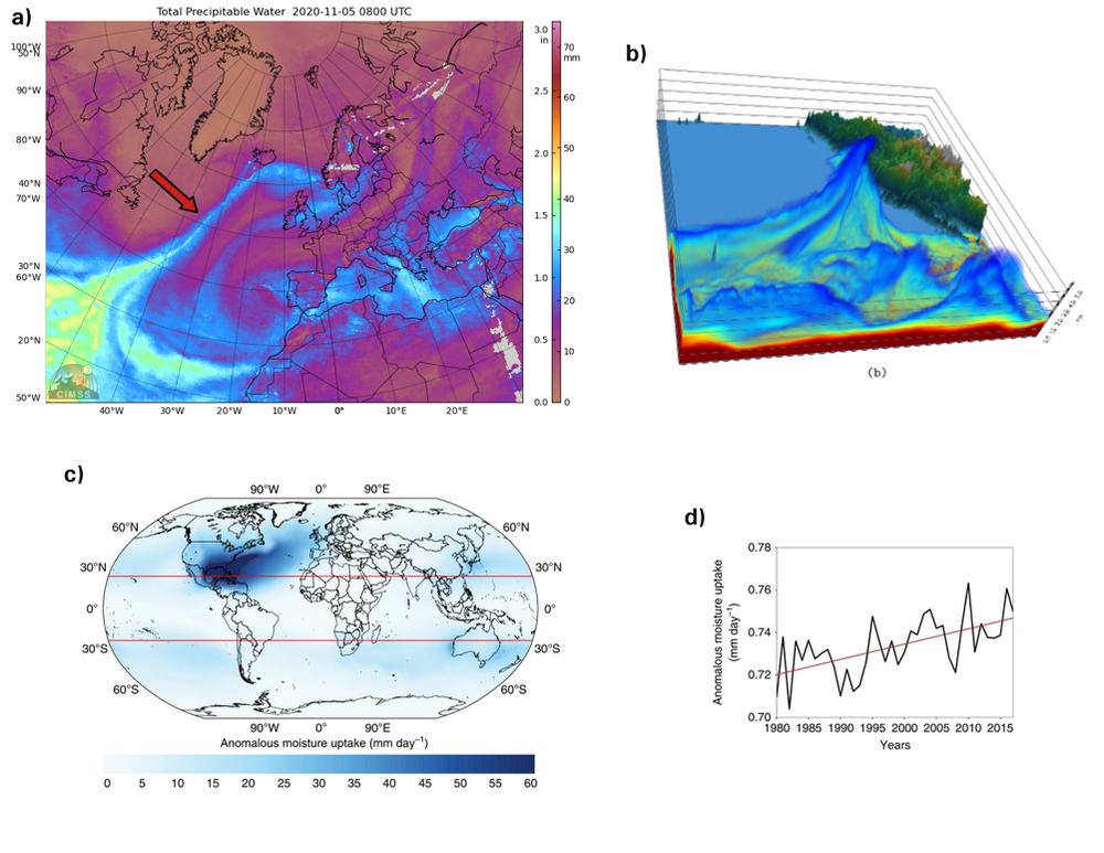 a) Composición satelital (05 de noviembre de 2020) de agua precipitable en mm donde se observa un AR atravesando el océano Atlántico hasta llegar a las costas de Islandia. b) Vista tridimensional de un AR simulado con el modelo meteorológico WRF. c) y d) Regiones anómalas de humedad asociada a AR y su progresión creciente en el período 1979-2016. CIMSS / Eiras-Barca et al., (2016) / Algarra et al., (2020), Author provided
