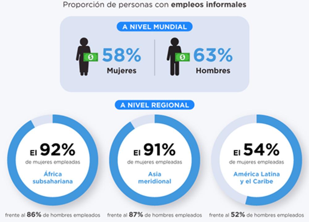 Figura 1. Proporción de hombres y mujeres con empleos informales: a nivel mundial; y a nivel regional en África subsahariana, Asia meridional y América Latina y el Caribe. ONU Mujeres, 2020