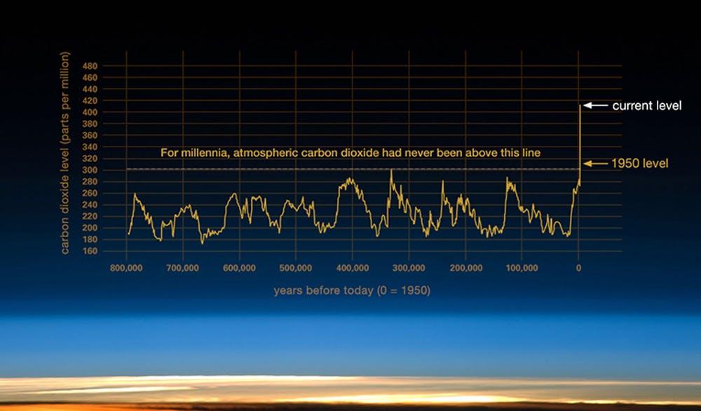 Variación de los niveles de dióxido de carbono a lo largo del tiempo. NASA