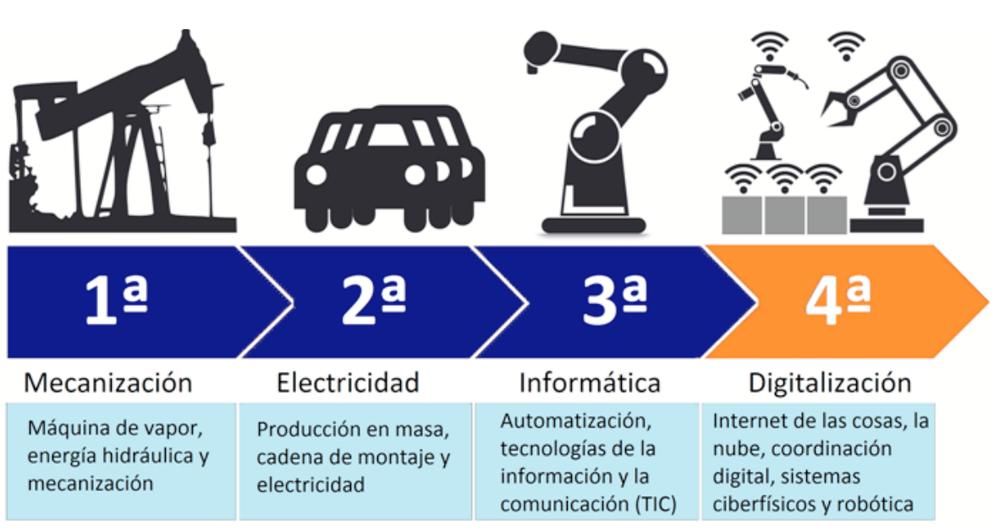 La cuarta revolución industrial. García Gómez