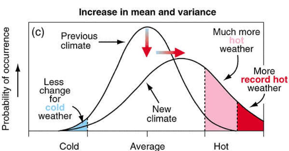 Gráfico que muestra la distribución estadística de la temperatura, que sigue una campana de Gauss, con el valor medio en el centro. La curva de la derecha (más achatada) representa lo que sucede si aumentan la temperatura media y la variabilidad. IPCC