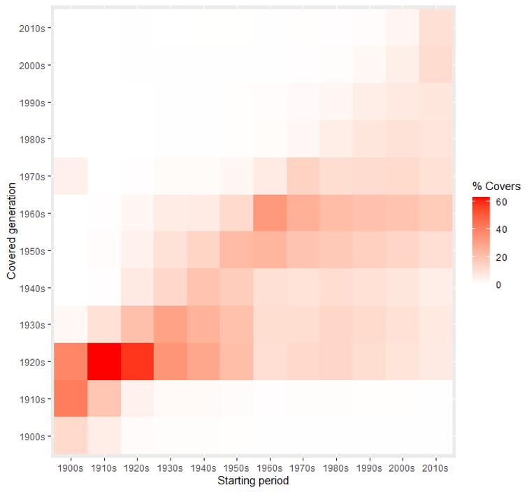 Porcentaje de versiones realizadas por artistas surgidos en una década (Starting period) a artistas de otra década