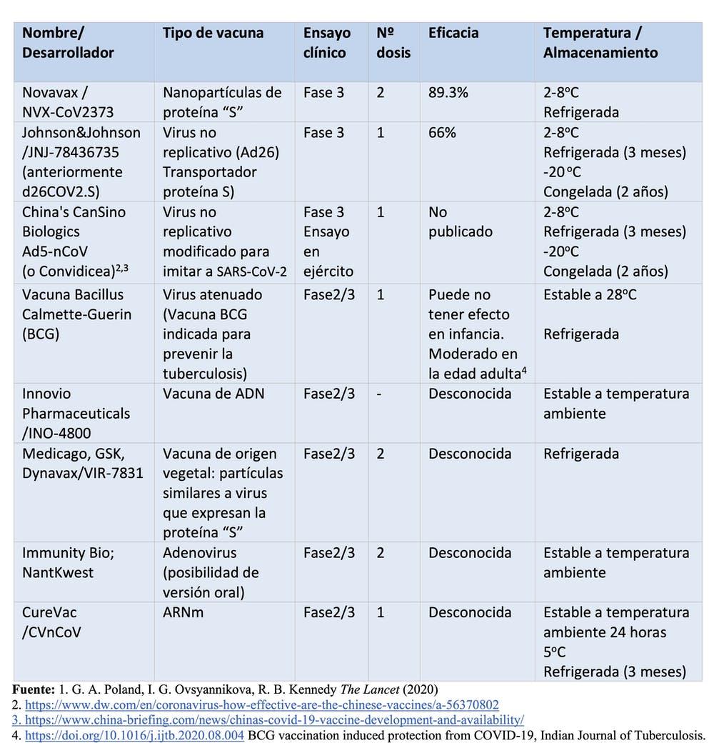 Tabla 2. Vacunas en desarrollo (Fases 3 y 2/3). Adaptado de Poland et al. (The Lancet, 2020) por Nuria Campillo.