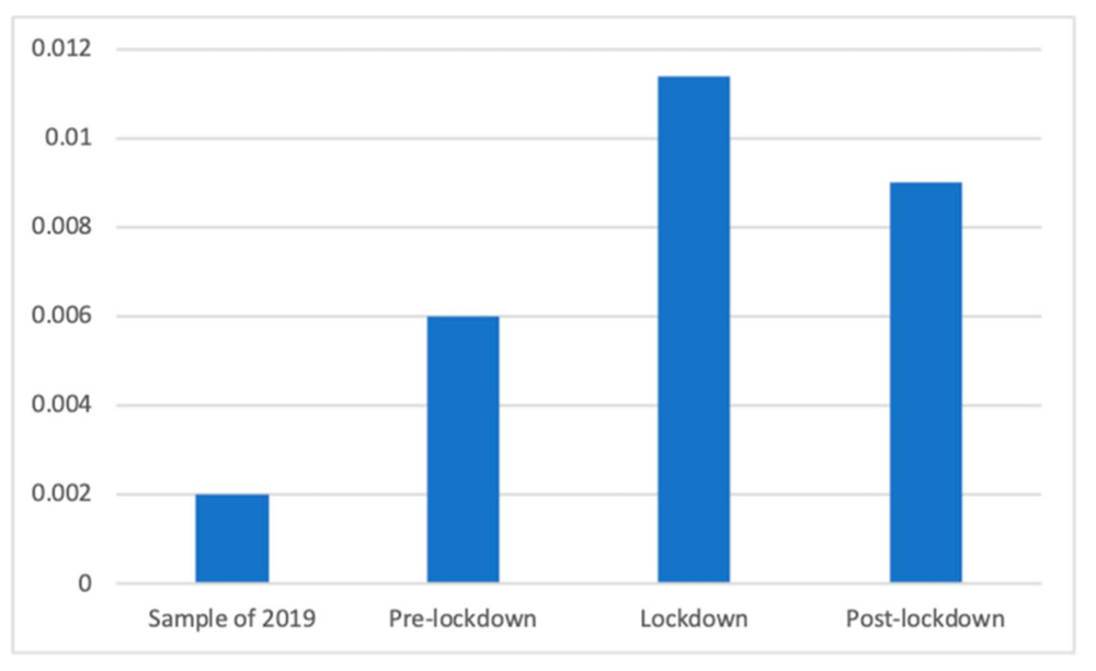 Proporción de anuncios contra el insomnio antes, durante, después y en el mismo periodo del confinamiento un año antes.