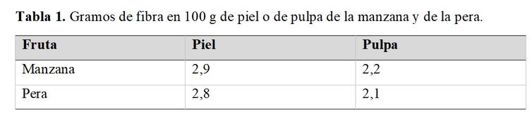 Tabla 1. Piel/Pulpa frutas