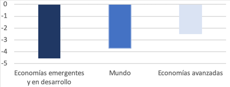 PIB: estimaciones para 2022 en comparación a los niveles previos a la pandemia (diferencia porcentual). FMI