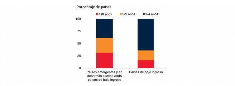 Retroceso en 2020 en la ganancia en ingreso por habitante en los países emergentes y en desarrollo (en número de años). Banco Mundial