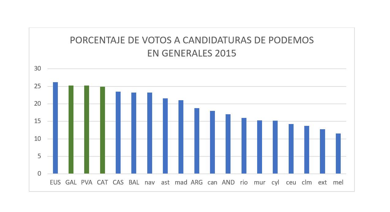 Porcentaje de voto a Podemos en las elecciones de 2015 por comunidad autónoma